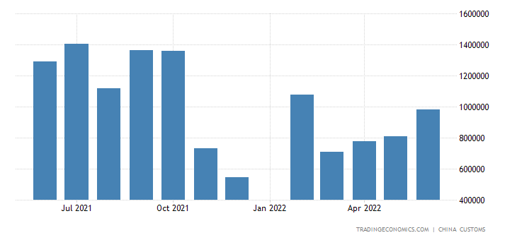 China Exports of Fertilizers