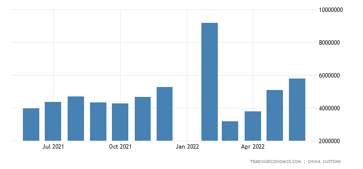 China Exports of Footwear (sitc)