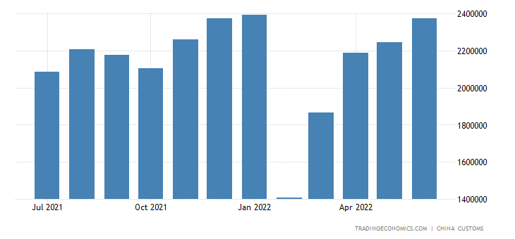 China Exports of Insulated Wire Or Cable