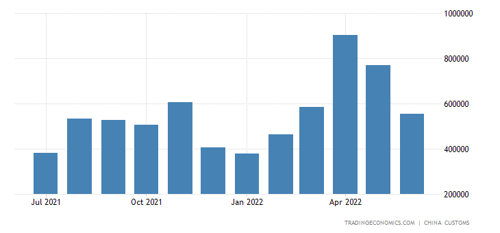 China Exports of Kerosene