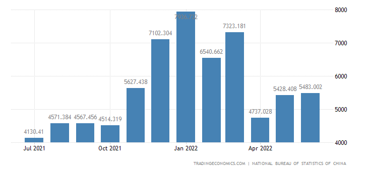 China Exports of Life Scientific Technology