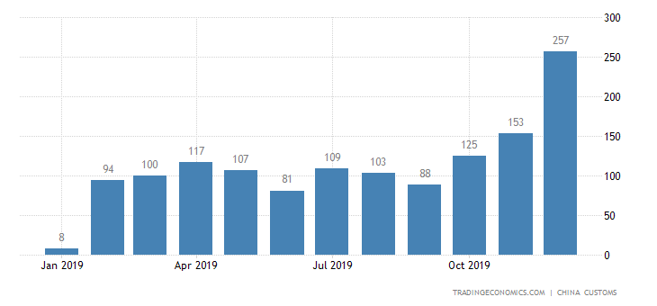 China Exports of Live Poultry
