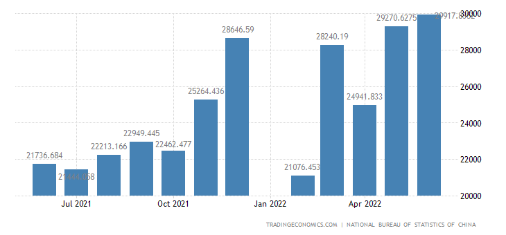 China Exports of Manufactured Goods, Chemicals and Rela