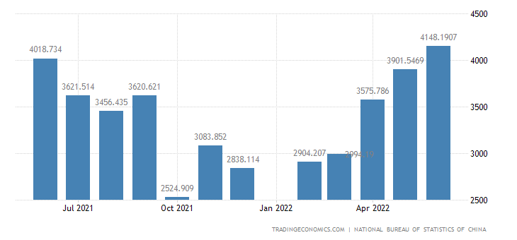 China Exports of Manufactured Goods, Commodities Not Cl
