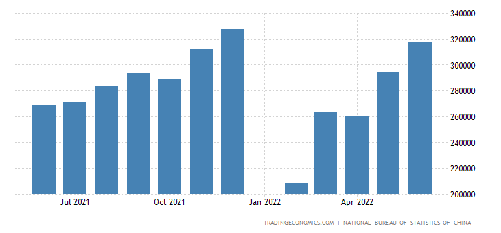 China Exports of Manufactured Goods