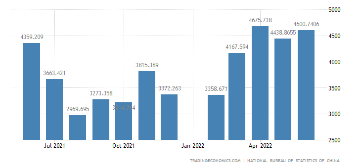 China Exports of Mineral Fuels, Lubricants and Related