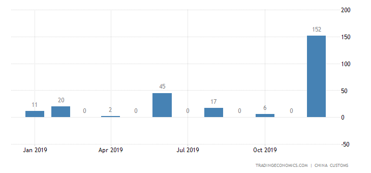 China Exports of Pig Iron & Spiegeleisen