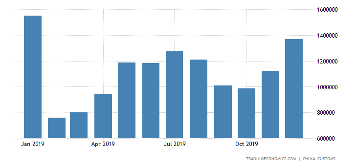 China Exports of Rubber Shoes