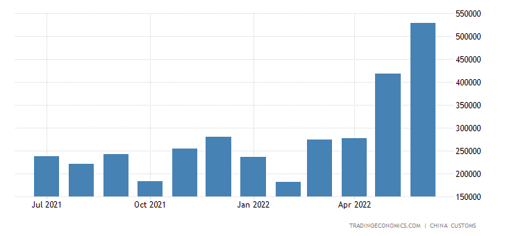 China Exports of Steel Angles, Shapes & Sections