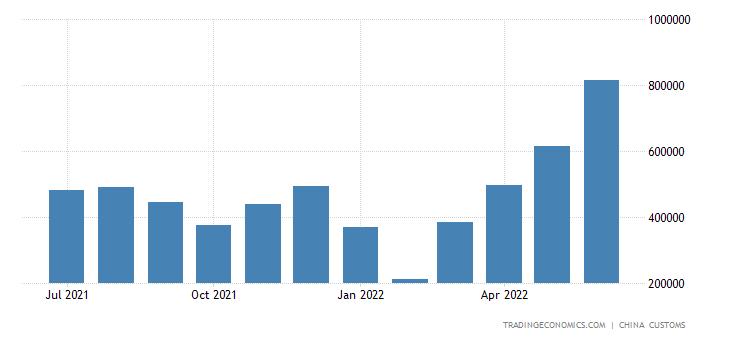 China Exports of Steel Wire Rod