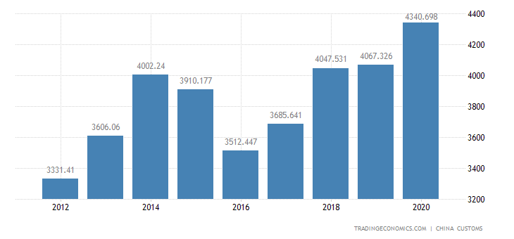 China Exports of Textile, Rubber & Metal Products