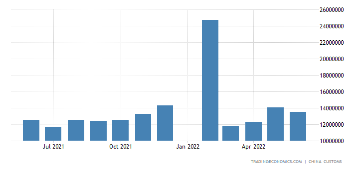 China Exports of Textile Yarn, Fabrics and Related Prod