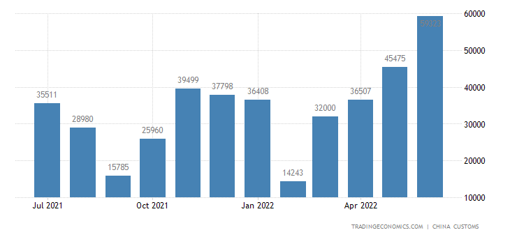 China Exports to Afghanistan
