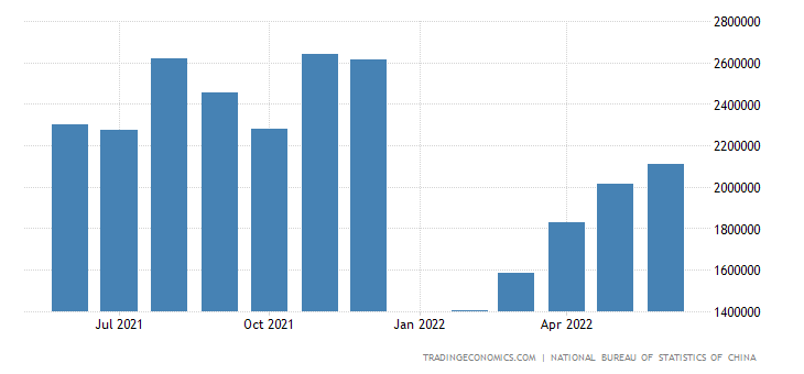 China Exports to Chile