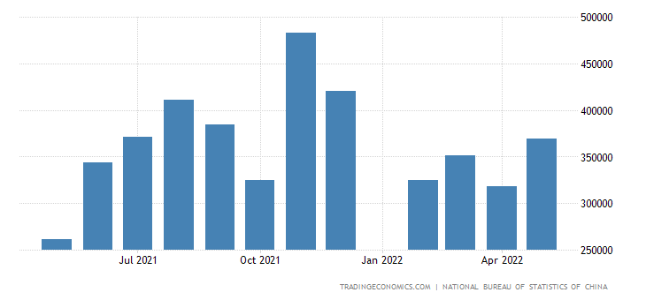 China Exports to Norway