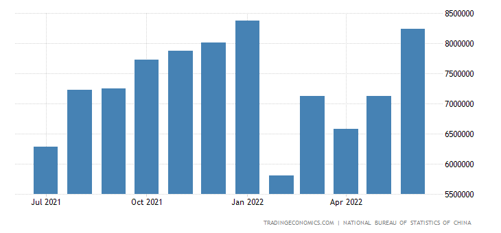 China Exports to Oceanic & Paic Islands