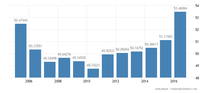 china final consumption expenditure etc percent of gdp wb data