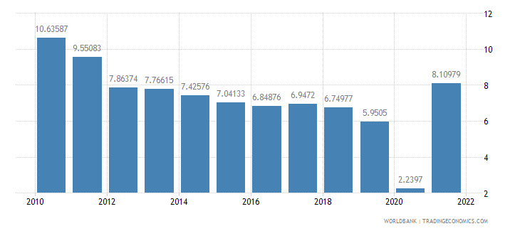 china gdp growth annual percent wb data