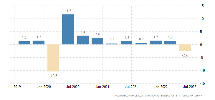 China GDP Growth Rate