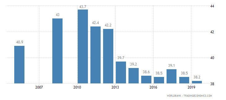 china gini index wb data