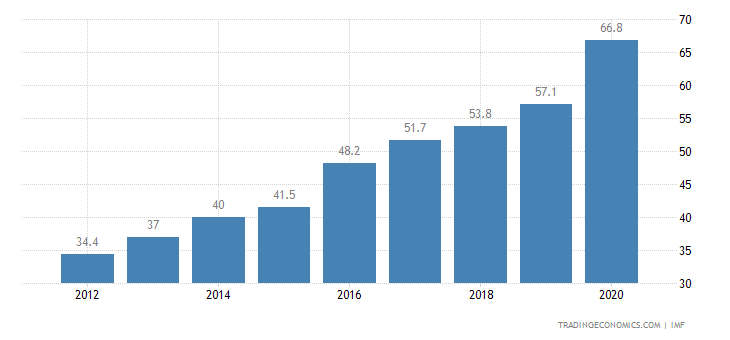 Government Debt to GDP China-government-debt-to-gdp