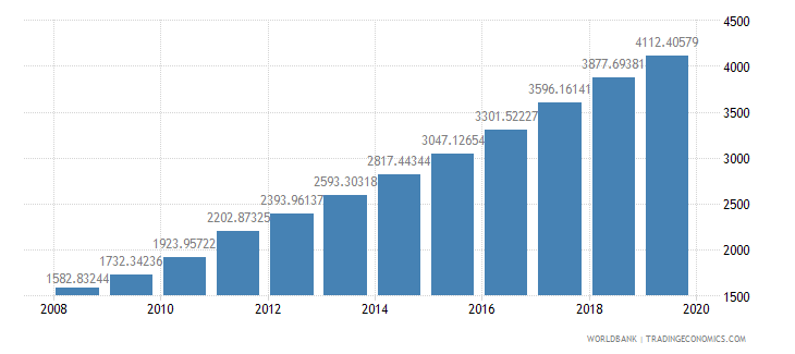 china household final consumption expenditure per capita constant 2000 us dollar wb data