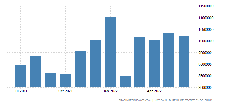 China Imports from Africa