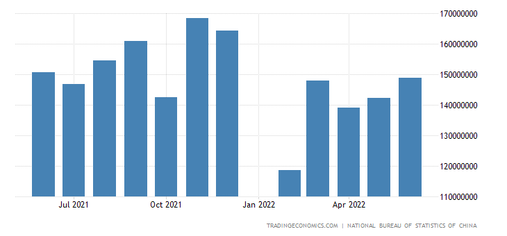 China Imports from APEC