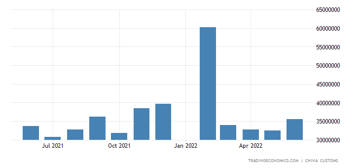 China Imports from ASEAN