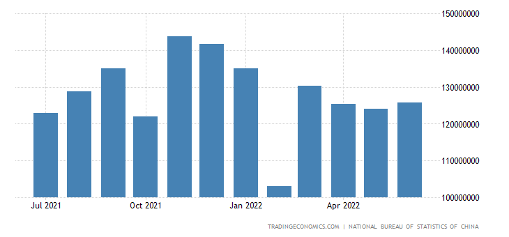 China Imports from Asia