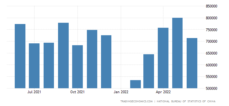 China Imports from Austria