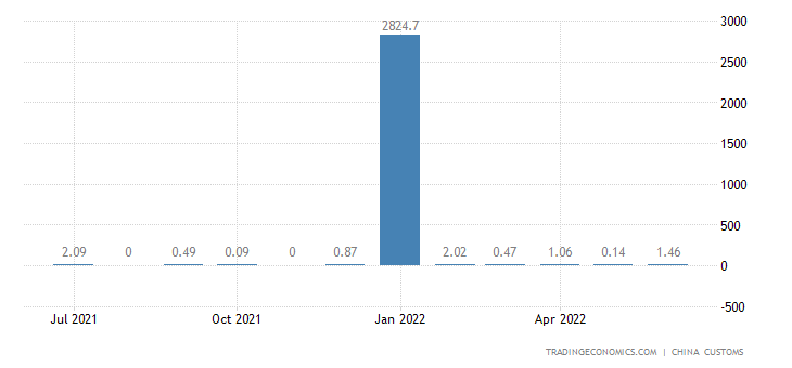 China Imports from Bhutan