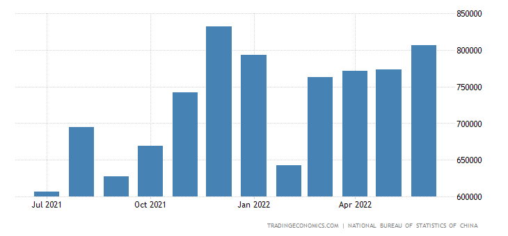 China Imports from Israel