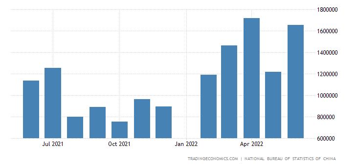China Imports from Kazakhstan