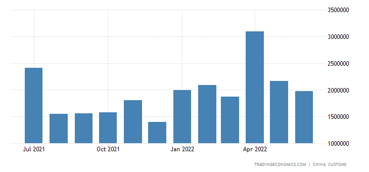 China Imports from Kuwait