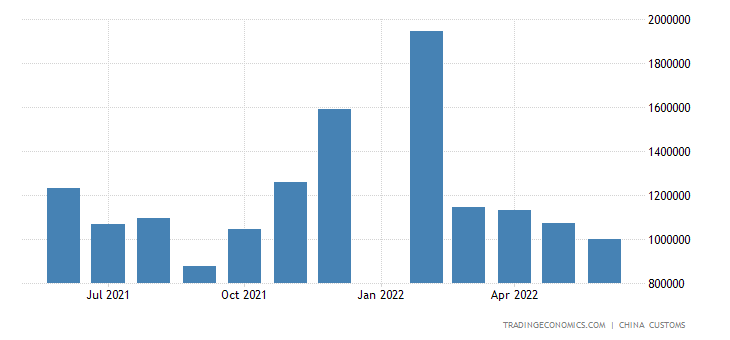 China Imports from Netherlands