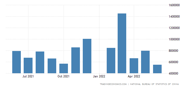 China Imports from Norway