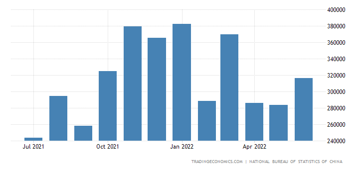China Imports from Pakistan