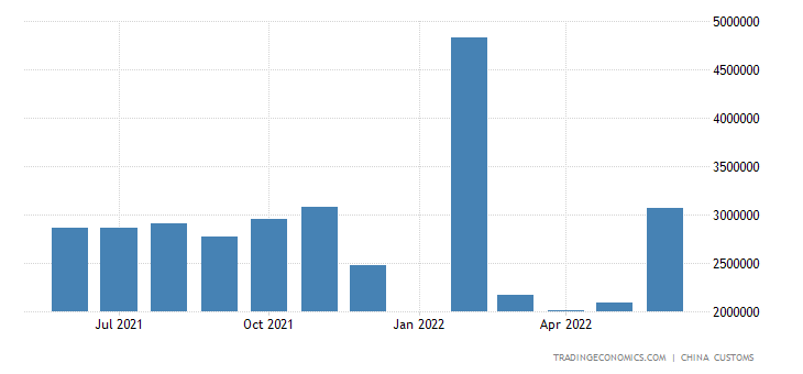 China Imports from South Africa
