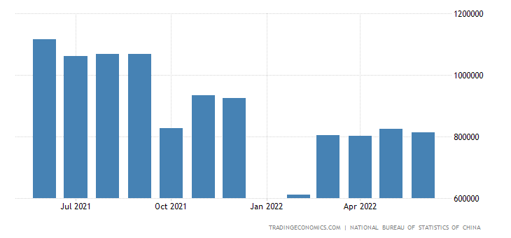 China Imports from Spain
