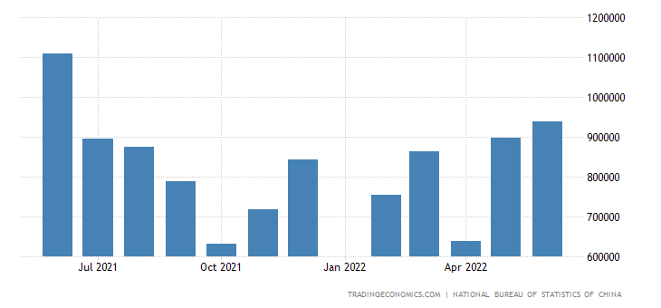 China Imports from Sweden