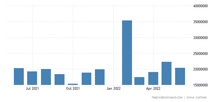 China Imports of Agricultural Products