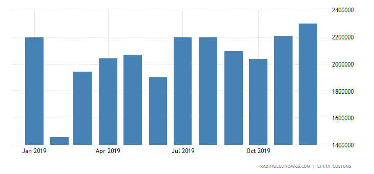 China Imports of Appar For Switching Or Protecting Elec