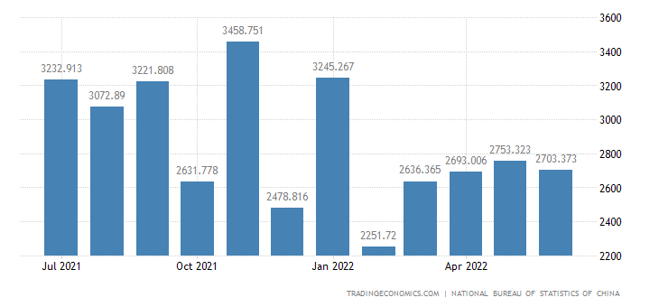 China Imports of Auto Parts and Accessories
