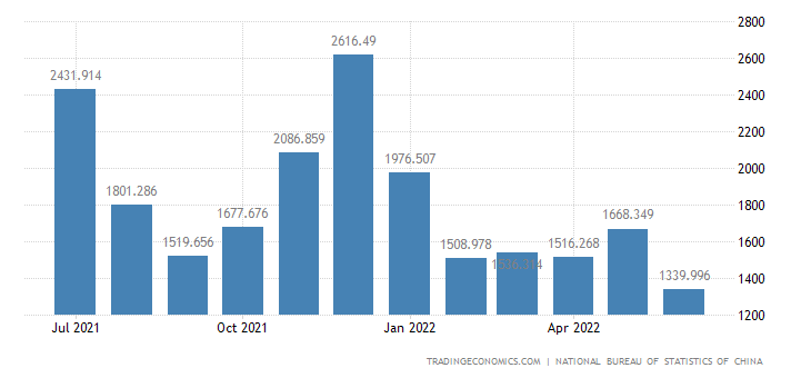 China Imports of Aviation and Spaceflight Technology