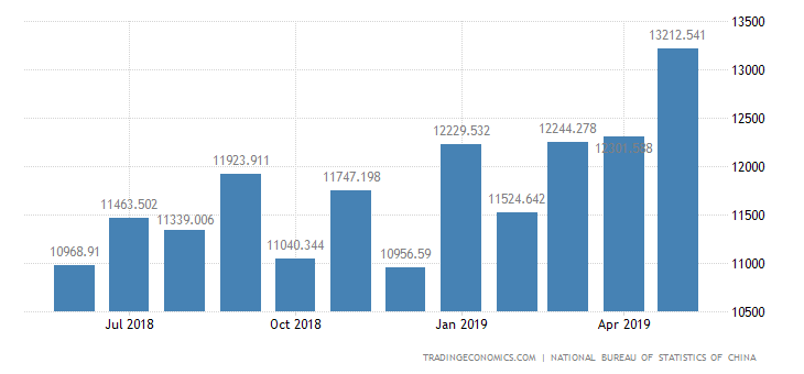 China Imports of Chemical Industrial Products