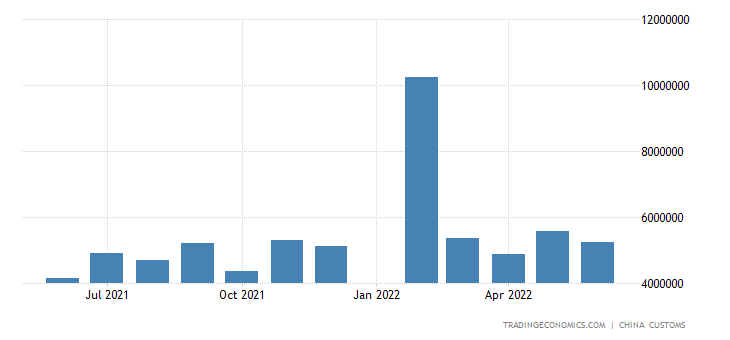 China Imports of Copper Ores & Concentrate