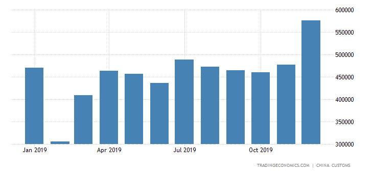 China Imports of Copper Products