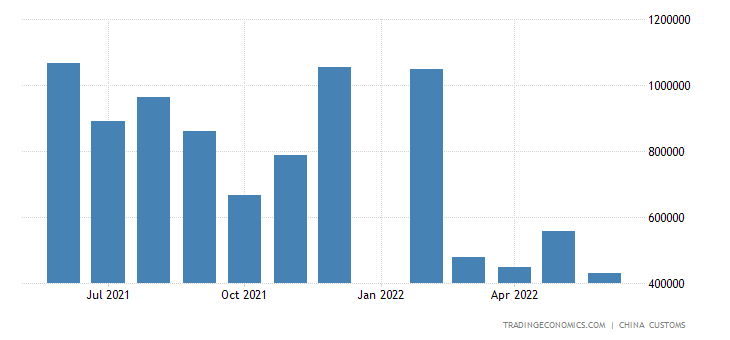 China Imports of Edible Vegetable Oil (incl. Palm Oil)