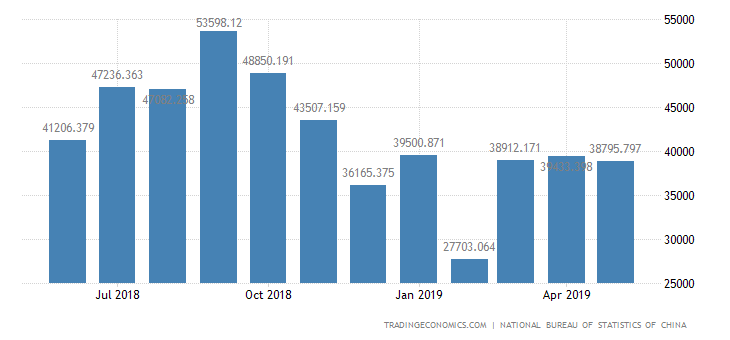 China Imports of Electrical Appliances and Electronic P